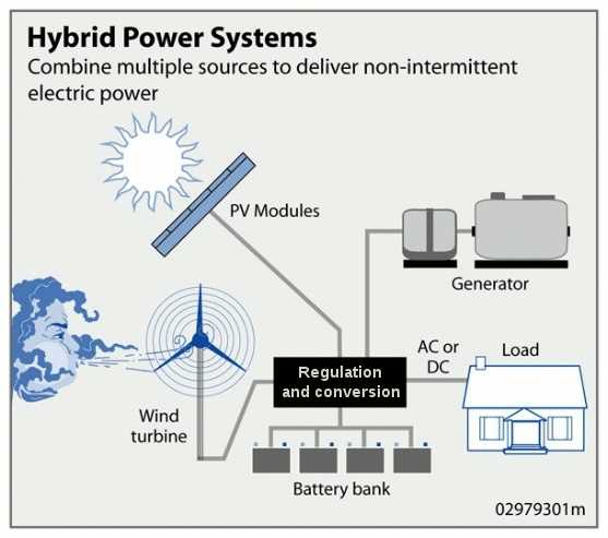 off grid hybrid solar system with wind turbine, battery bank, generator, and solar panels
