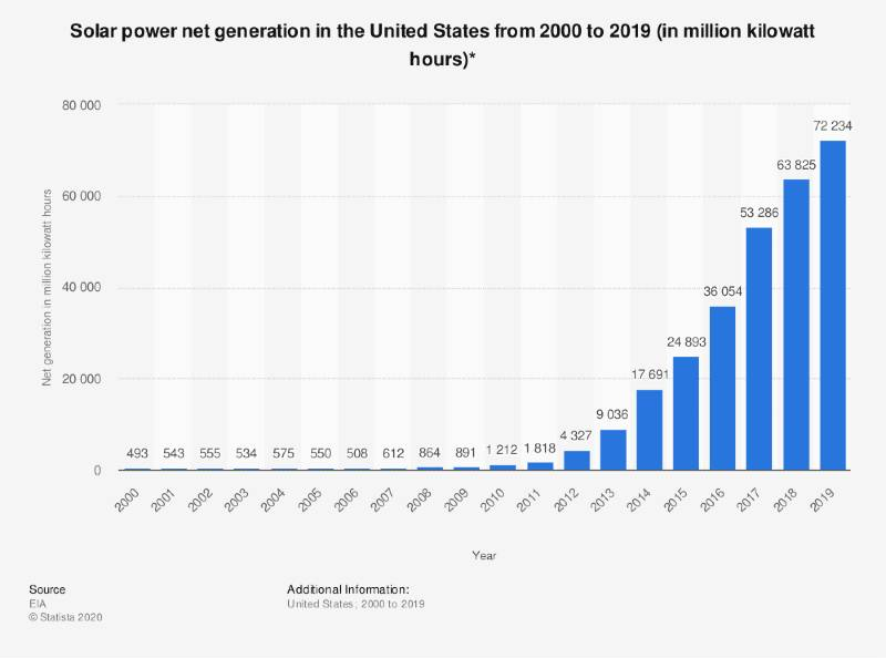 Solar power net generation in the United States from 2000 to 2019 in million kilowatt hours