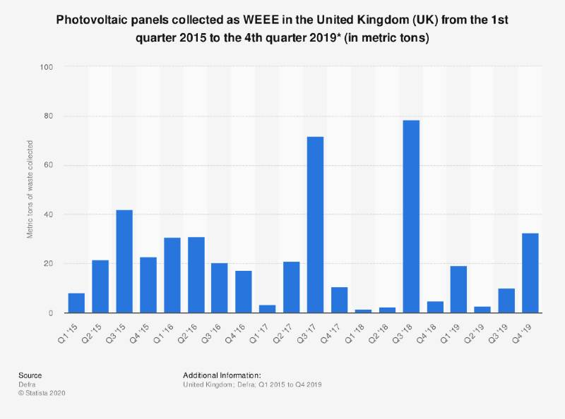 WEEE report of the solar panels waste from 2015 to 2019