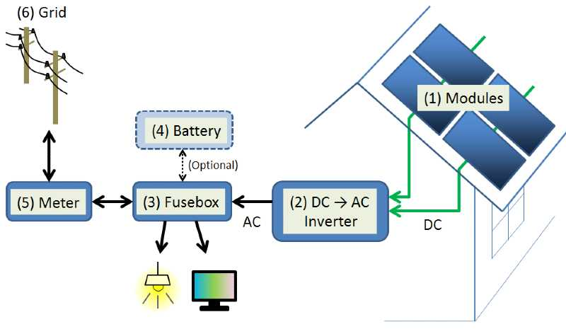 grid tied solar energy system with a back-up battery