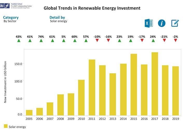 solar energy investment 2005-2019 in billion dollars