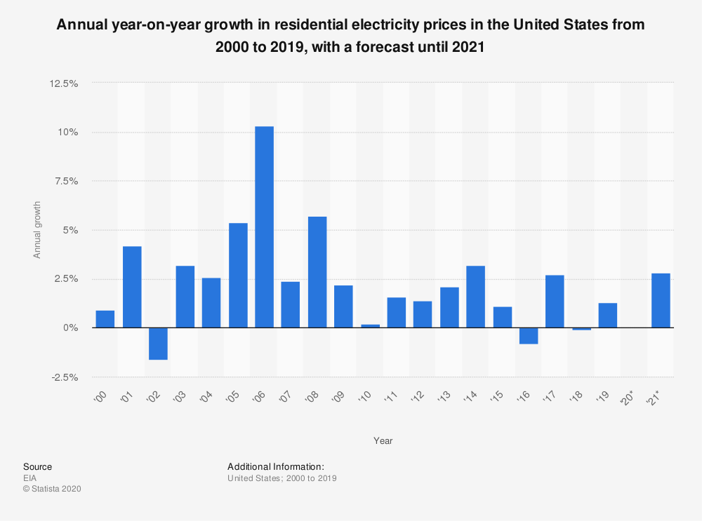 Annual year on year growth in residential electricity prices in the United States from 2000 to 2019 with a forecast until 2021 3