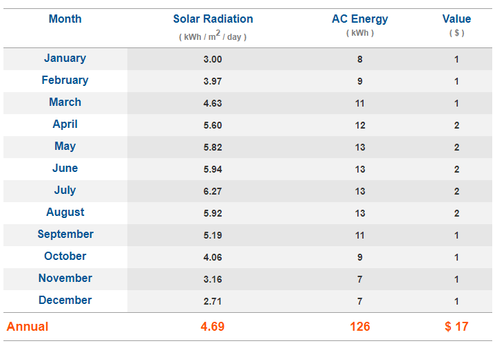 PVWatts result for a 100-Watt roof-mounted solar panel  in New York