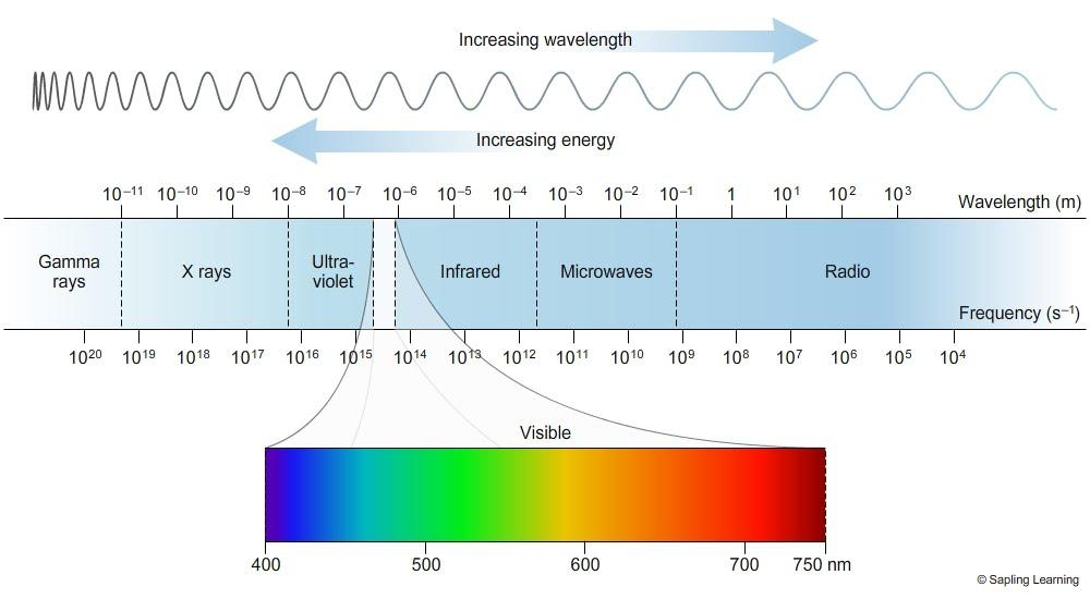 sun rays energy spectrum